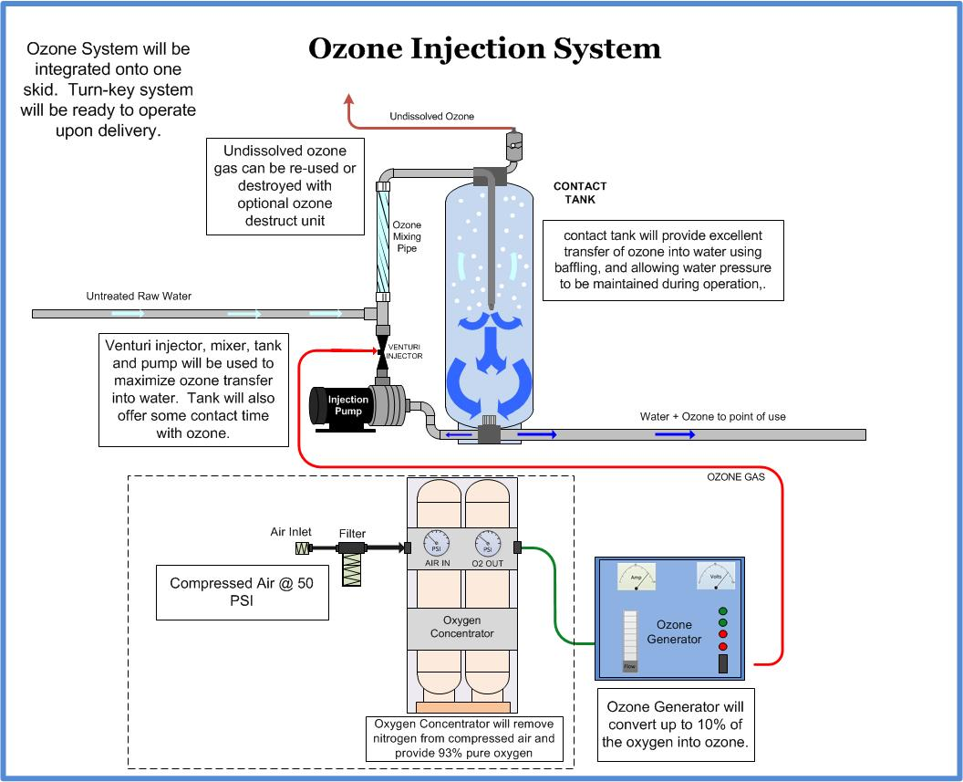 Ozone Water Treatment Process Diagram - WIRING CENTER
