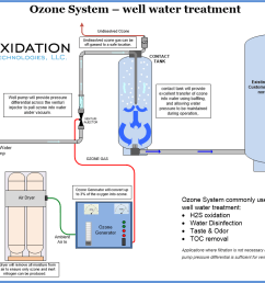 ozone water system for well water treatment [ 1057 x 820 Pixel ]