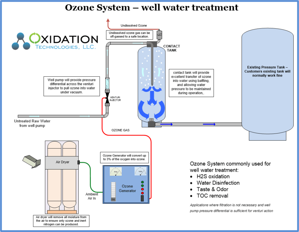 medium resolution of ozone water system for well water treatment