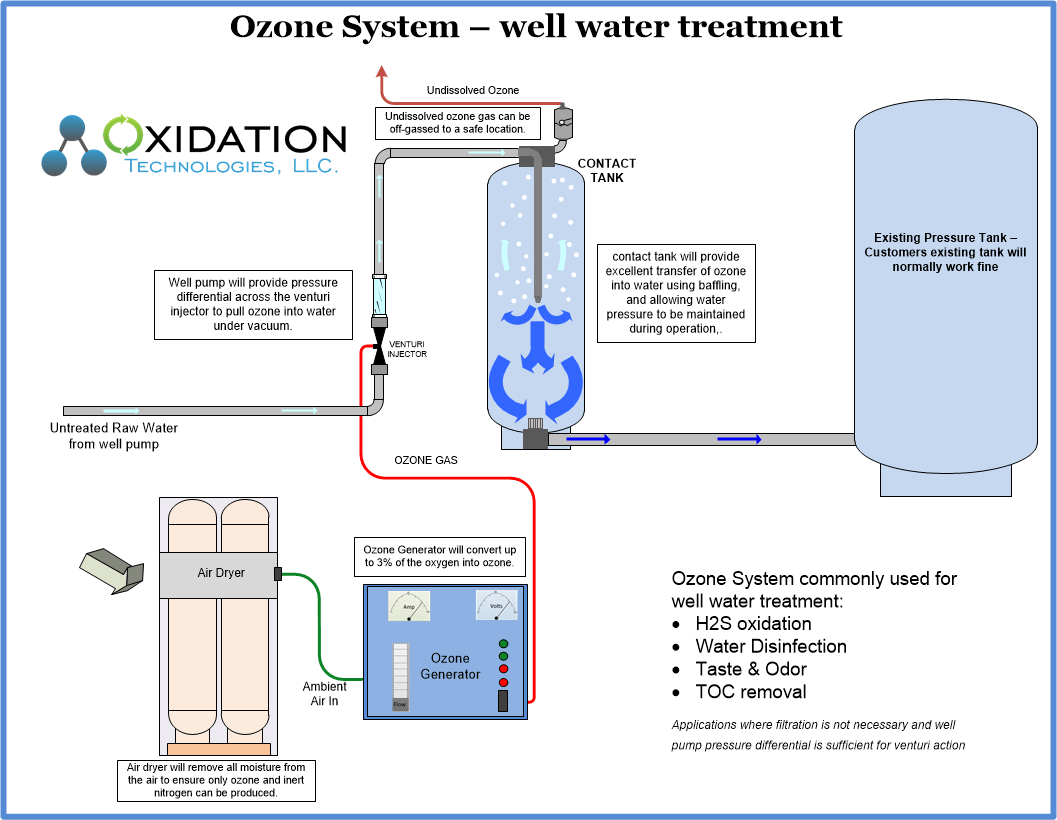 hight resolution of ozone water system for well water treatment