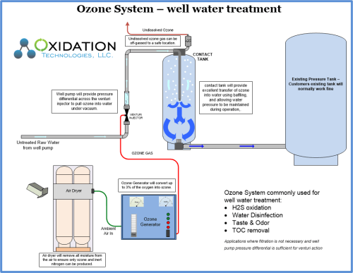 small resolution of ozone water system for well water treatment