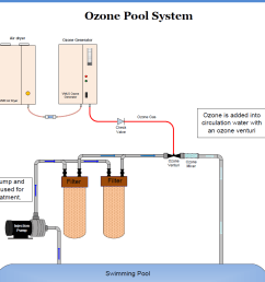 ozone equipment manufacturer and ozone system integrators ozone pool swimming pool circulation system diagram swimming pool system diagram [ 1208 x 935 Pixel ]