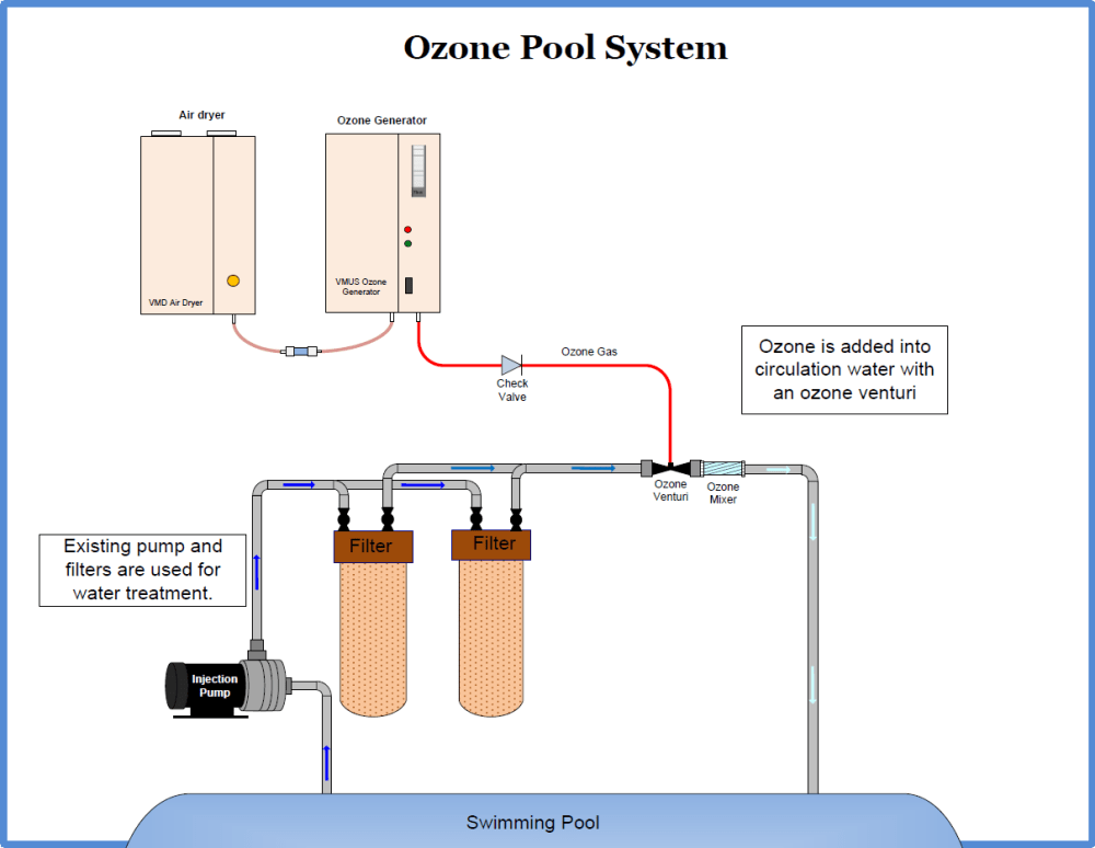 medium resolution of ozone equipment manufacturer and ozone system integrators ozone pool swimming pool circulation system diagram swimming pool system diagram