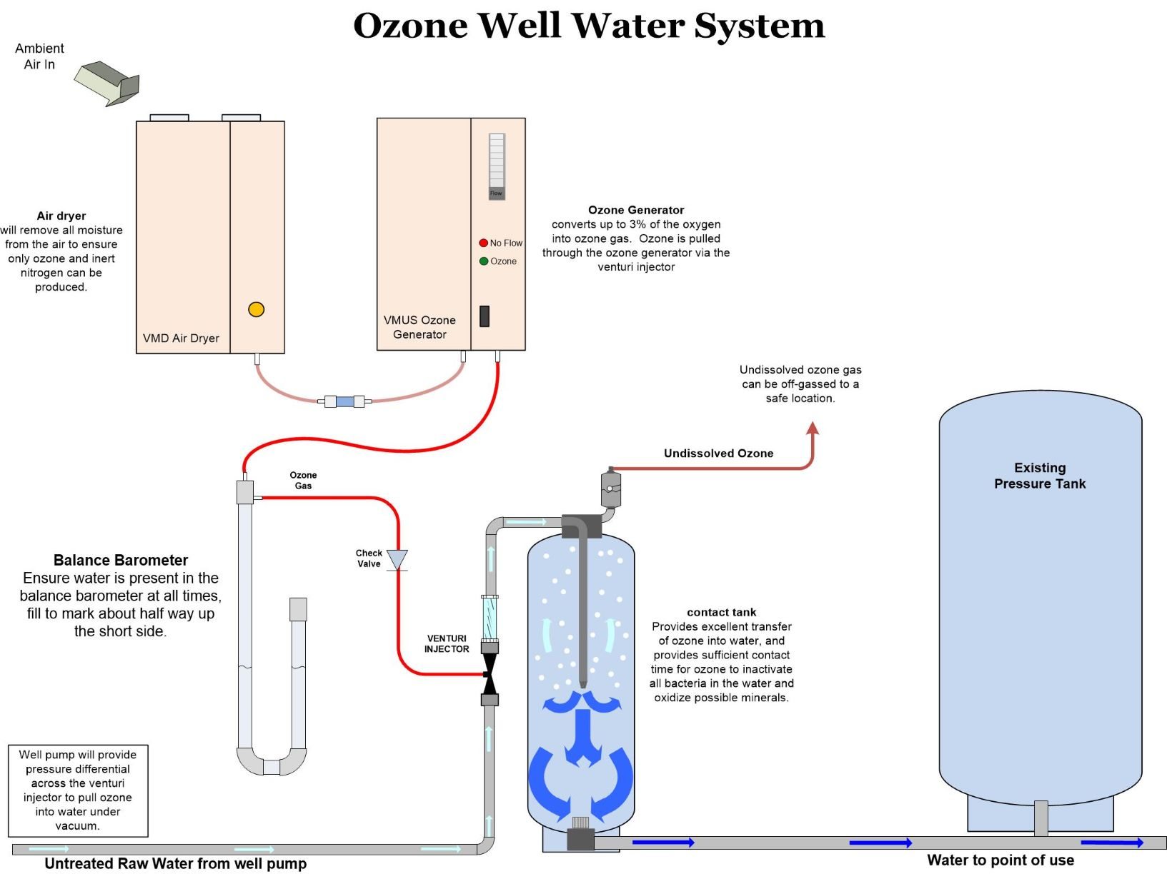 hight resolution of  the existing water flow to pull ozone into the water stream a small mixing tank would increase contact time for disinfection before use in the home