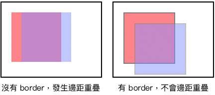 深入理解 CSS Box Model ( 盒子模型 ) - OXXO.STUDIO