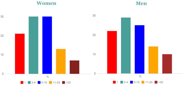 student sex statistics