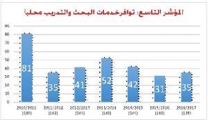التعليم والتدريب بمملكة البحرين في تقارير التنافسية العالمية