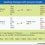 All About The Present Simple Tense