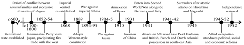 Timeline Japan