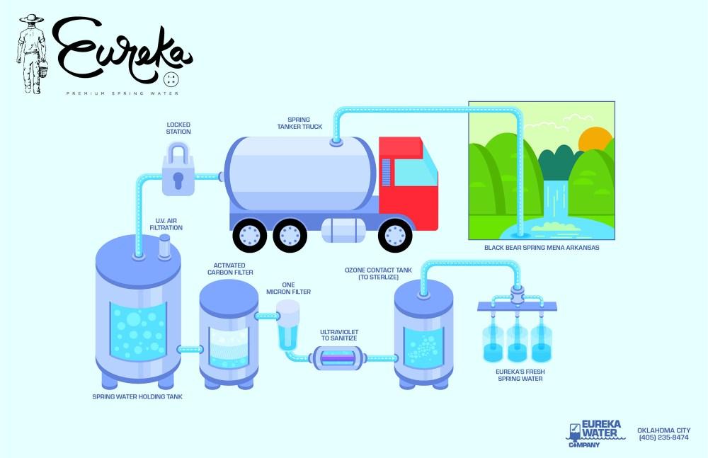medium resolution of water report