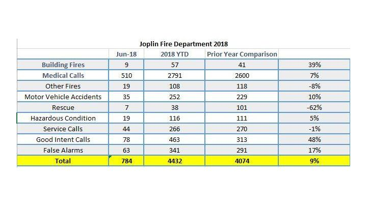 joplin fire dept_1530563663495.jpg.jpg