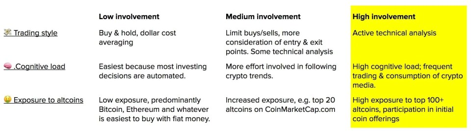 cryptocurrency-investing-style-3