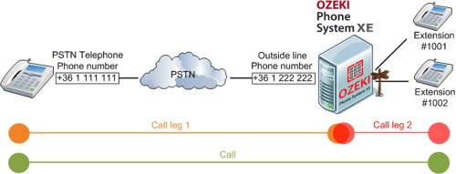 small resolution of figure 1 call arriving to ozeki phone system xe