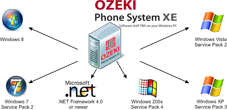 how net framework works diagram ceiling fan wiring ozeki voip pbx with microsoft software products figure 1 the phone system xe and supported windows systems
