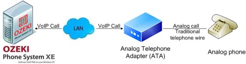 small resolution of step 4 make a test call