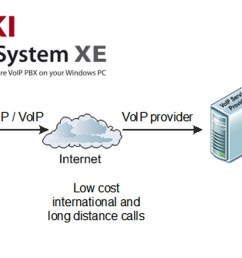 ozeki voip pbx how to connect voip telephone networks to ozeki phone system xe [ 1647 x 700 Pixel ]