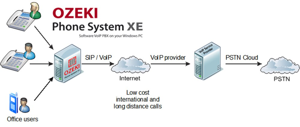 medium resolution of ozeki voip pbx how to connect voip telephone networks to ozeki phone system xe