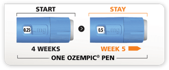 Dosing Schedule | Ozempic® (semaglutide) injection 0.5 mg ...