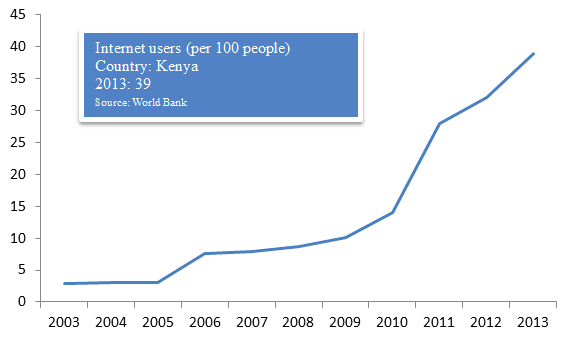 Internet Users in Kenya