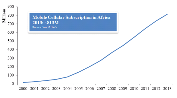 Mobile Phone Subscription in Africa