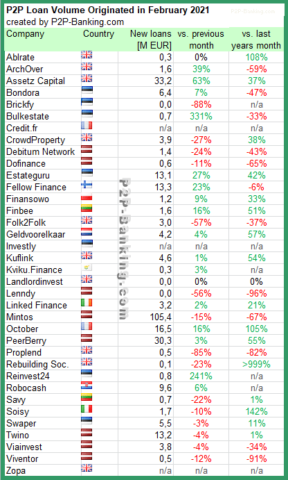 p2p lending statistic february 2021