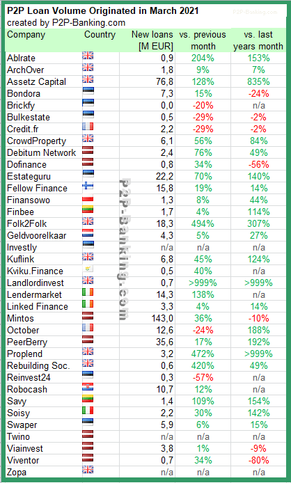 p2p lending statistic march 2021