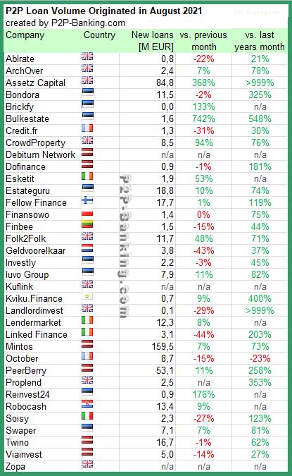 p2p lending statistic august 2021