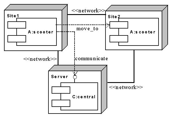 Deployment configuration use cases
