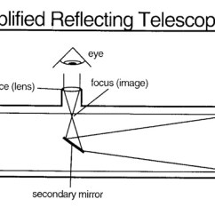 Reflecting Telescope Ray Diagram Human Muscles Labeled Front And Back Abrams Planetarium Information Page