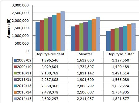 Image result for salaries of  ministers in south africa