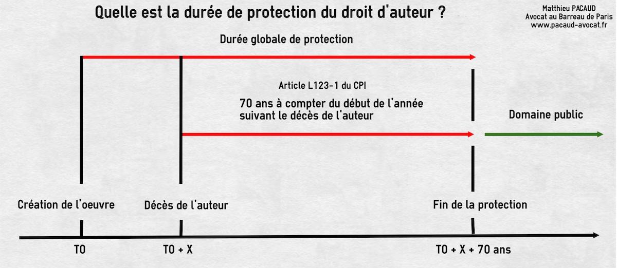 https://i0.wp.com/www.pacaud-avocat.fr/wp-content/uploads/2016/07/duree-protection-droit-auteur.jpg