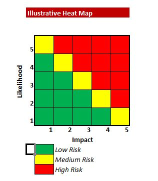 Risk Map or Heat Map
