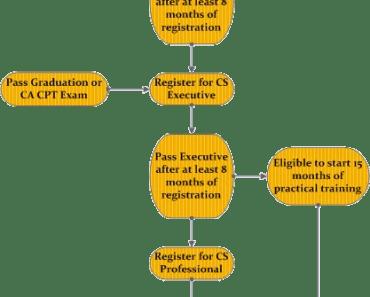 CS Course Structure