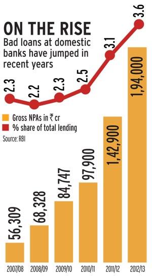 Rising NPAs