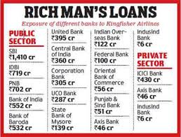 Outstanding loans for kingfisher