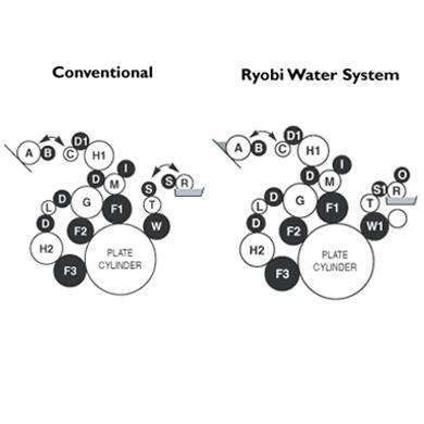 Ryobi-3302-3404H