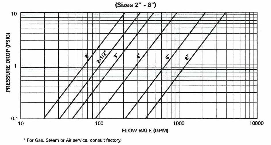Y Strainer: 900 Y: Pressure Drop vs Flow Rate: