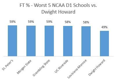 Dwight Howard 1