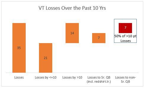 VT Losses