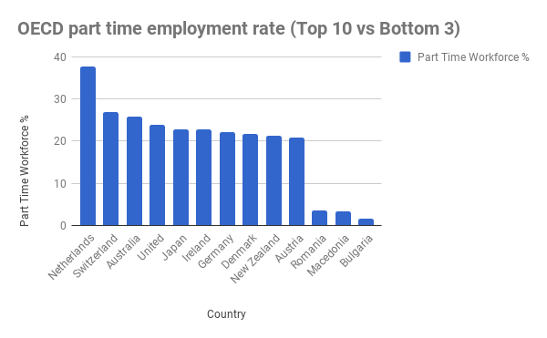 oecd part time employment rate, to help you understand part time employee benefits