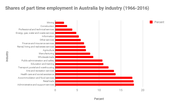 shares of part time employment in australia by industry, to support understanding of part time employee benefits