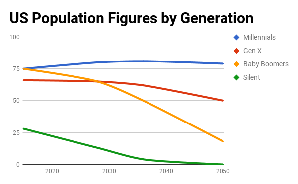 Chart showing US population figures by generation, with Millennials holding the highest through to 2050