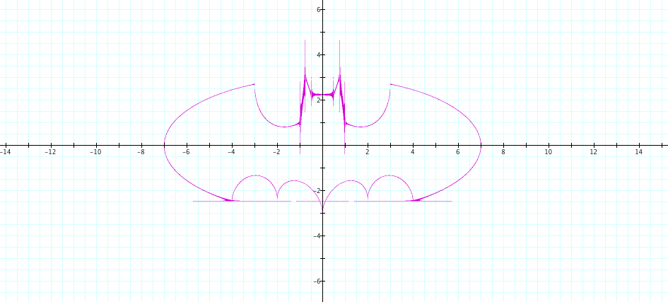 Term by term deconstruction the BatMan Equation