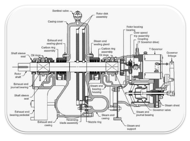 Elliott Turbines & Parts