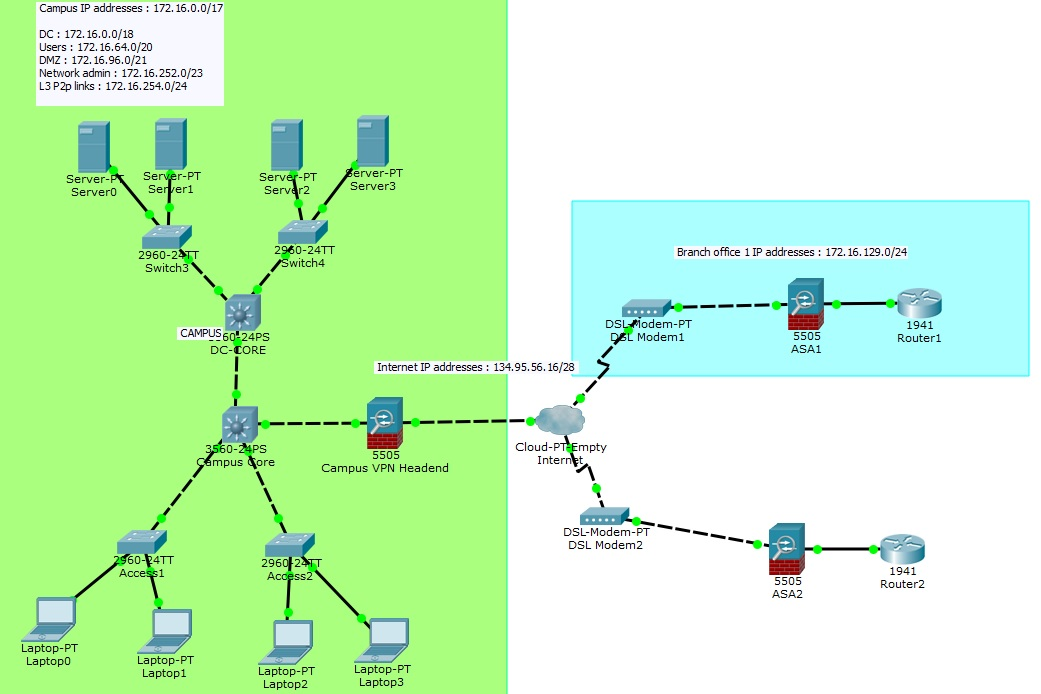 site to vpn diagram bighawks keyless entry system wiring packet tracer lab 17 - ipsec with asa 5505 network