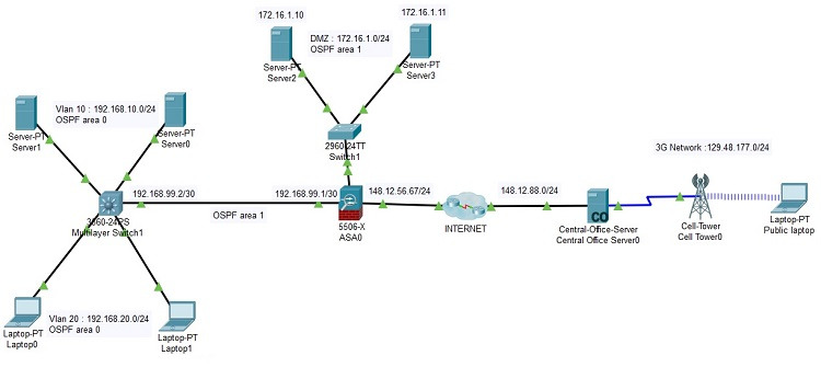 dmz network diagram with 3 harley davidson wiring packet tracer lab 18 asa 5506 x configuration 7 2