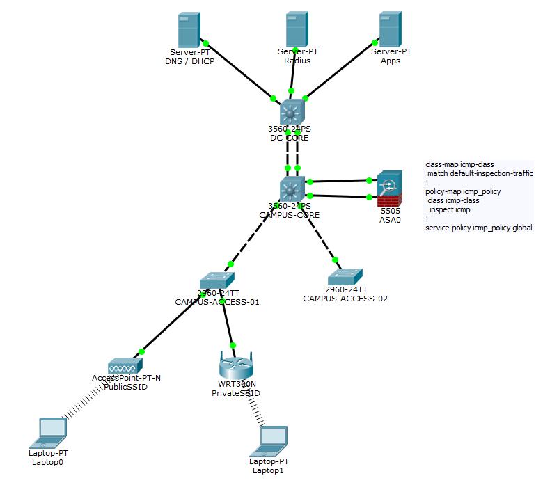 vlan design diagram kinetico parts packet tracer lab 21 - public & enterprise wlan users differentiation network