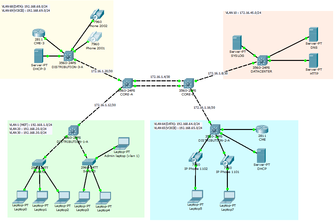 Packet Tracer 6 1 Tutorial IP Telephony Advanced Configuration