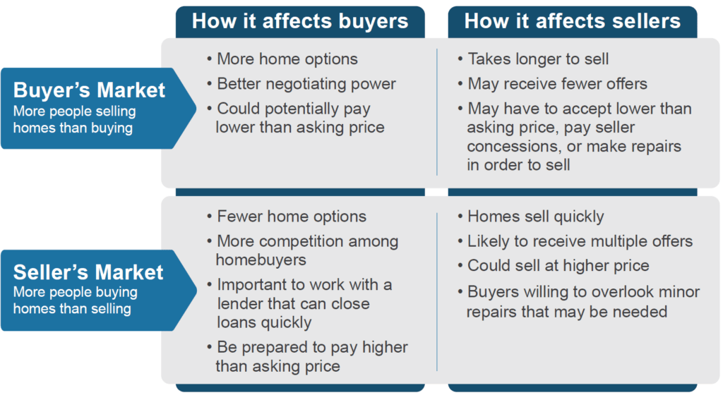 Image result for buyers vs sellers market
