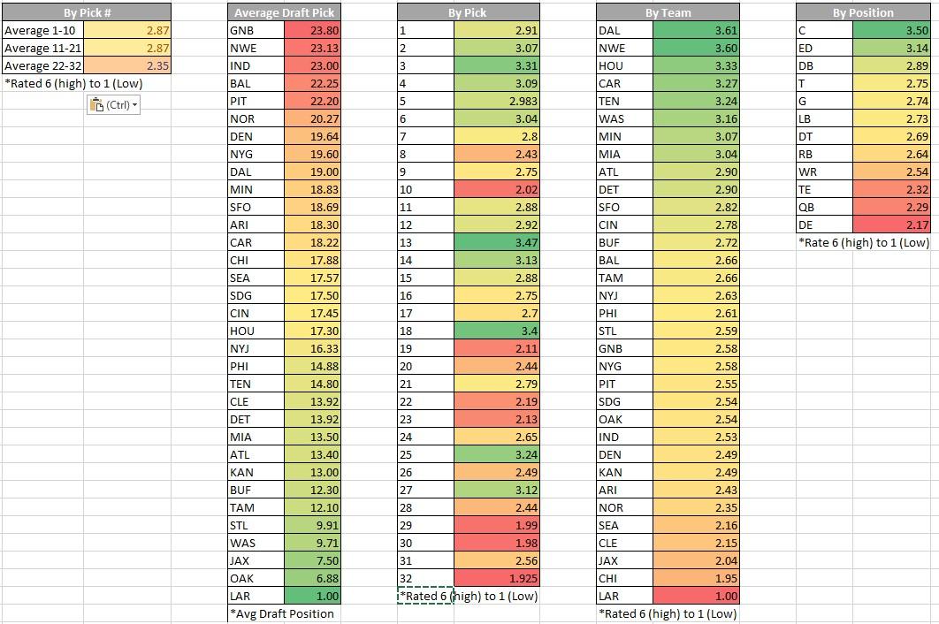 PFF Rankings